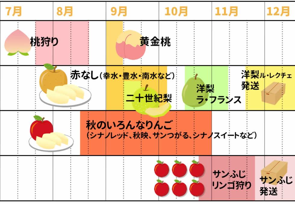 原りんご園でとれる果物の種類